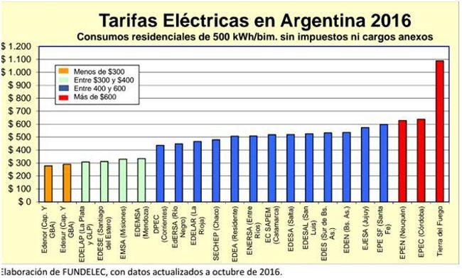 Hoy habr audiencia p blica para justificar nuevo aumento for Chimentos de hoy en argentina
